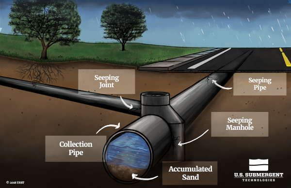 I&I Illustration showing water seeping into pipe underground, though seeping joints and manhole, accumulating sand in the bottom of a collection pipe.