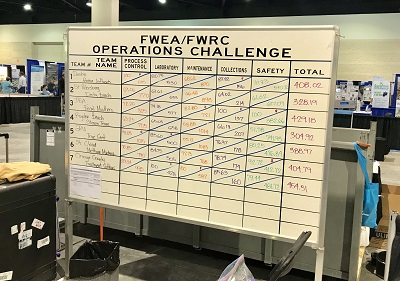 Ops Challenge scoreboard at FWRC.